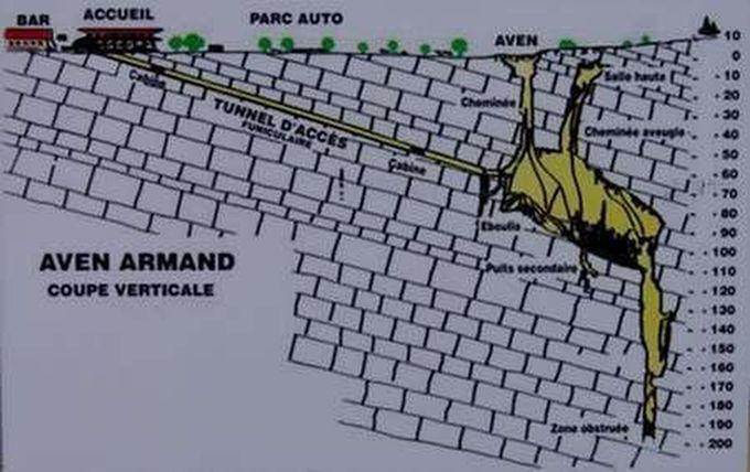 Après une descente en funiculaire permettant un accès des plus faciles, la visite de l'AVEN ARMAND, vous amène à plus de 100 mètres sous terre.